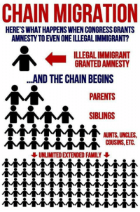 Family, Memes, and Parents: CHAIN MIGRATION  HERE'S WHAT HAPPENS WHEN CONGRESS GRANTS  AMNESTY TO EVEN ONE ILLEGAL IMMIGRANT?  ILLEGAL IMMIGRANT  GRANTED AMNESTY  ...AND THE CHAIN BEGINS  PARENTS  SIBLINGS  AUNTS, UNCLES  COUSINS, ETC  UNLIMITED EXTENDED FAMILY Time to end chain migration?