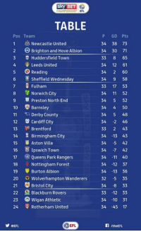 Memes, Bristol, and 61.5: CHAMPIONSHIP  EFL  TABLE  P GD Pts  Pos Team  1 Newcastle United  34 38 73  2 Brighton and Hove Albion  34 30 71  3 Huddersfield Town  33  8 65  4 Leeds United  34 12 61  5 Reading  34  2 60  Sheffield Wednesday  34  9 58  7 3 Fulham  33  17 53  8 Norwich City  34 11  52  9 5 Preston North End  34  5 52  10 Barnsley  34  50  11  RA Derby County  34  5 48  12 Cardiff city  34  2 46  Brentford  33  2 43  13  14 Birmingham City  34  -13 43  15 Aston Villa  34  -5 42  16 E Ipswich Town  34  -7 42  17 Queens Park Rangers  34  11 40  18 Nottingham Forest  34  12 37  19 Burton Albion  34  13 36  20  Wolverhampton Wanderers  32 -5 35  21 Bristol City  34  8 33  22 Blackburn Rovers  33  12 33  23 Wigan Athletic  34 10 31  24 Rotherham United  34  45 17  EFL  CEFL Good morning... here is how the Sky Bet Championship table looks after last night's dramatic away win at Brighton! #NUFC