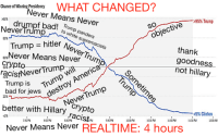 """Can anyone explain what happened in these 4 hours? What new information did the NeverTrump shills get? Why did some of the AMORAL SABOTEURS stop calling Trump """"the most despicable person""""?: Chance of Winning Presidency  Never Means  Never  >95%  drumpf bad! Trunm  ao. to white supremacists  SO  Never lrump  objective-295% Tun  80%  X NeverTrum  Trump hitler  60,Never Means Never  thank  goodnes  not hillary  cistNever Tru  Trump is  bad for jews je>  5%  destroy America  better with Hillary CrVpto  ila NeverTrump  5% Clinton  <5%  Never Means Never REALTIME: 4 hours Can anyone explain what happened in these 4 hours? What new information did the NeverTrump shills get? Why did some of the AMORAL SABOTEURS stop calling Trump """"the most despicable person""""?"""