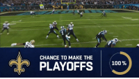 Entering Week 16, which teams have the best chance to make the playoffs?  (via @cfrelund) https://t.co/8AnL4ZQOFp: CHANCE TO MAKE THE  100 %  PLAYOFFS 100 Entering Week 16, which teams have the best chance to make the playoffs?  (via @cfrelund) https://t.co/8AnL4ZQOFp