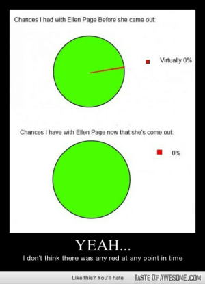 Yeah…http://omg-humor.tumblr.com: Chances I had with Ellen Page Before she came out:  Virtually 0%  Chances I have with Ellen Page now that she's come out:  0%  YEAH...  I don't think there was any red at any point in time  TASTE OF AWESOME.COM  Like this? You'll hate Yeah…http://omg-humor.tumblr.com