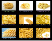Pasta alignment chart: CHAOTIC GOOD  LAWFUL GOOD  N  GOOD  LAWFUL NECITRAL TROLL NECI TRAL  CHAOTIC NEITRAL  CHAOTIC EVIL  LAWI (ILEVIL  NEUTRAL EVIL Pasta alignment chart