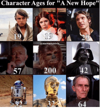 "▪️Who is your favorite?▪️: Character Ages for ""A New Hope""  19  19  @starwars.trivia  57  200 ▪️Who is your favorite?▪️"