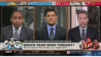 Stephen A Smith's scouting report for #TNF has Hunter Henry and Derrick Johnson as a key matchup...  Neither has played a snap for the Chargers or Chiefs all year 🤦‍♂️ https://t.co/1NyqfJY52G: CHARGER CHIEFS  FIRST TAKE PRESENTED BY BASS PRO SHOPS AND CABELA'S  WHICH TEAM WINS TONIGHT?  Week 15: Chargers (10-3) at Chiefs (11-2) Tonight, 8:20 ET  ESrI NHL Stars  3 Ducks  ANA > Trailed 3-1 late in 2nd  Kase: 1st career Hat Trick(8)  Saints at Panthers 8:15 ET ESrIT Stephen A Smith's scouting report for #TNF has Hunter Henry and Derrick Johnson as a key matchup...  Neither has played a snap for the Chargers or Chiefs all year 🤦‍♂️ https://t.co/1NyqfJY52G