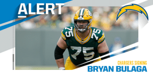 Chargers agree to terms with RT Bryan Bulaga on three-year, $30M deal. (via @RapSheet) https://t.co/siySWYUBc2: Chargers agree to terms with RT Bryan Bulaga on three-year, $30M deal. (via @RapSheet) https://t.co/siySWYUBc2