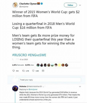 Fifa, Memes, and Money: Charlotte Clymer  @cmclymer  Follow  Winner of 2015 Women's World Cup: gets $2  million from FIFA  Losing a quarterfinal in 2018 Men's World  Cup: $16 million from FIFA  Men's team gets 8x more prize money for  LOSING their quarterfinal this year than a  women's team gets for winning the whole  thing  #RUSCRO #ENGvsSWE  8 Jul 2018  额ら霆(Dee,  1,671 Retweets 3,578 Likes  353 t 17 3.6  Tweet your reply  Nicholas MelloYelloMan39  Replying to @cmclymer  Maybe that's because the 2014 World Cup generated $4.8 billion in revenue  while the 2011 Women's World Cup only generated S73 million. That means the  men made 66 times more money than the women did. FIFA isn't sexist, it just  understands simple economics unlike you Do you complain when female models vastly out earn their male counterparts? I highly doubt it. Don't complain when men make/generate more money in sports.