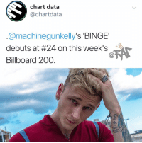 Bailey Jay, Billboard, and Friends: chart data  @chartdata  @machinegunkelly's 'BINGE  debuts at #24 on this week's  Billboard 200 machinegunkelly taking a W❓ Follow @bars for more ➡️ DM 5 FRIENDS