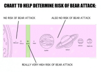 Funny, Memes, and Bear: CHART TO HELP DETERMINE RISK OF BEAR ATTACK:  ALSO NO RISK OF BEAR ATTACK  NO RISK OF BEAR ATTACK  Mercury Venus Earth  Mars  Uranus Neptune  Saturn  Jupiter  REALLY VERY HIGH RISK OF BEAR ATTACK #CFPics #funny