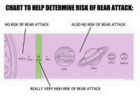 Bear, Help, and Jupiter: CHART TO HELP DETERMINE RISK OF BEAR ATTACK:  NO RISK OF BEAR ATTACK  ALSO NO RISK OF BEAR ATTACK  Mercury venustMa  UronusNeptune  Saturn  Jupiter  REALLY VERY HIGH RISK OF BEAR ATTACK