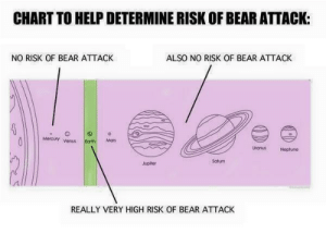 Dank, Memes, and Target: CHART TO HELP DETERMINE RISK OF BEAR ATTACK:  NO RISK OF BEAR ATTACK  ALSO NO RISK OF BEAR ATTACK  Mercury venustMa  UronusNeptune  Saturn  Jupiter  REALLY VERY HIGH RISK OF BEAR ATTACK A helpful chart by buckyV MORE MEMES