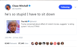 """Movies, Chase, and Trump: Chase Mitchell  @ChaseMit  Following  he's so stupid I have to sit down  The Hill@thehill  Trump concerned about effect of violent movies, suggests """"a rating  system"""" hill.cm/)77fHix  2:05 PM - 23 Feb 2018  6,343 Retweets 37,145 Likes 0,0  ぎ"""