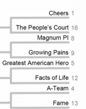 Here are the pairings you are voting on today. Ends at midnight!: Cheers 1  The People's Court 16  Magnum PlI  Growing Pains 9  Greatest American Hero 5  Facts of Life 12  A-Team 4  Fame 13 Here are the pairings you are voting on today. Ends at midnight!