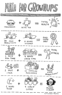This is 102% accurate!: CHEESEBURGER  DETOX TEA  30  MINS  6 HOURS  PRODUCTIVITY  INTERNET  1 HOUR  4 HOURS  GYM TIME  COUCH TIME  1 SALE  Io MPULSE  ITEm  PURCHASES  2 HOURS  4 cups of  SLEEP  COFFEE  TOTAL  HEALTH  GOOD  WORK  DAY  TOTAL  FITNESS  BUDGETING  AWAKE  ALERT  ha  Cori This is 102% accurate!