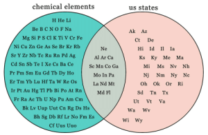 chicanaspice:  this information is so satisfying but idk what to do with it : chemical elements  us states  H He Li  Be BCNOFNa  Ak Az  Mg Si PSCI K Ti V Cr Fe  Ct De  Ni Cu Zn Ge As Se Br Kr Rb  Ne  Al Ar Ca  Sc Mn Co Ga  Mo In Pa  La Nd Mt  Md Fl  Hi Id I Ia  Sr Y Zr Nb Te Ru Rn Pd Ag  Cd Sn Sb Te I Xe Cs Ba Ce  Pr Pm Sm Eu Gd Tb Dy Ho  Er Tm Yb Lu Hf Ta W Re Os  Ks Ky Me M.a  Mi Ms Nv Nh  Nj Nm Ny Nc  Oh Ok Or Ri  Ir Pt Au Hg Tl Pb Bi Po At Rn  Fr Ra Ac Th U Np Pu Am Cm  Sd Tn Tx  Ut Vt Va  Bk Lv Uup Uut Cn Rg Ds Hs  Wa Wv  Bh Sg Db Rf Lr No Fm Es  Cf Uus Uuo  WiWy chicanaspice:  this information is so satisfying but idk what to do with it