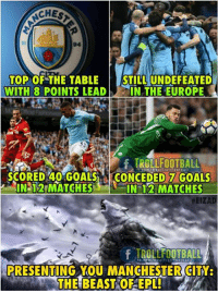 """Goals, Memes, and Europe: CHES  TOP OF THE TABLESTILL UNDEFEATED  WITH 8 POINTS LEAD IN THE EUROPE  .  .  f TROLLFOOTBALL  SCORED 40""""GOALS-CONCEDED GOALS  IN 12 MATCHESIN 12 MATCHES  #EIZAD  TROLLFOOTDALL  PRESENTING YOU MANCHESTER CITY  THE BEAST OF EPL! Manchester City 🔥"""