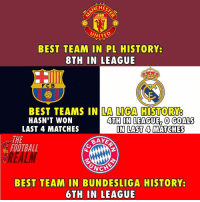 Football, Goals, and Memes: CHES  WITED  BEST TEAM IN PL HISTORY  8TH  IN LEAGUE  FC B  BEST TEAMS IN LA LIGA HISTORY  HASN'T WON  LAST 4 MATCHES  4TH IN LEAGUE, O GOALS  IN LAST 4 MATCHES  ⅢLAST 4  THE  FOOTBALL  BAY  BEST TEAM IN BUNDESLIGA HISTORY  6TH IN LEAGUE Big teams this season 🤦🏻‍♂️ football bundesliga premierleauge laliga memes memesdaily @thefootballrealm