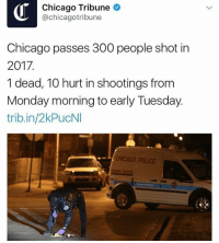 Memes, 🤖, and Chicago Tribune: Chicago Tribune  @chicagotribune  Chicago passes 300 people shot in  2017  1 dead, 10 hurt in shootings from  Monday morning to early Tuesday.  trib.in/2kPucNI  CHICAGO POLICE 300 people have been shot in the past 30 days in Chicago. WSHH