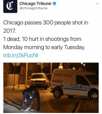 Chicago, Police, and 300: Chicago Tribune  @chicagotribune  Chicago passes 300 people shot in  2017.  1 dead, 10 hurt in shootings from  Monday morning to early Tuesday.  trib.in/2kPucNI  CHICAGO POLICE 300 people have been shot in the past 30 days in Chicago. https://t.co/zowX2xYo8R