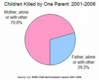 "Being Alone, Children, and Money: Children Killed by One Parent: 2001-2006  Mother, alone  or with other  70.8%  Father, alone  or with other  29.2%  Source: U.S. DHHS Child Maltreatment reports 2001-2006 <p><a href=""http://feminismisahatemovement.tumblr.com/post/160554214303/the-us-department-of-health-and-human-services"" class=""tumblr_blog"">feminismisahatemovement</a>:</p>  <blockquote><p style=""""> The  U.S Department of Health and Human Services ""Child Maltreatment""  reports from 2001-2006, show that of children abused by one parent,  70.6% were abused by their mothers, whereas only 29.4% were abused by  their fathers, and of children who died at the hands of one parent,  70.8% were killed by their mothers, whereas only 29.2% were killed by  their fathers. <br/></p><p>A common and seemingly reasonable response  to this is ""well, women, as the primary caregivers, are exposed to  children more often, so of course the data would show them as being more  often the perpetrators of child abuse, by virtue of frequent exposure.""  However, this removes all moral responsibility from the female,  essentially citing exposure as an excuse for immoral behavior. <br/></p><p>Exposure does <i>not </i>excuse immoral behavior.<i> ""Well, I work  at a bank, so of course I had to steal the money."" </i>Adults  should be expected to exercise self-control. Whether or not the data  would be more balanced if men were more frequently exposed to the  children (which we might know, if women didn't win custody in over 90%  of divorce proceedings, and if men weren't still expected to be the  primary financial providers), there still remains a problem, there still  remains a victim, and there still remains a perpetrator who must be  held accountable for their actions.<br/></p></blockquote>  <p>Feminists won't waste a single opportunity to point out that men more frequently perpetrate domestic violence but when you show them women commit child abuse more frequently you could hear a pin drop.</p>"