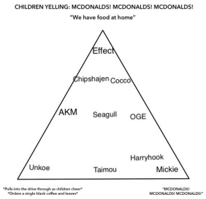 """Children, Food, and McDonalds: CHILDREN YELLING: MCDONALDS! MCDONALDS! MCDONALDS!  """"We have food at home""""  ffec  £hipshajen Cocco  AKM Seagul oGE  Harryhook  Unkoe  Taimou  Mickie  *Pulls into the drive through as children cheer  Orders a single black coffee and leaves  MCDONALDS!  MCDONALDS! MCDONALDS!"""""""