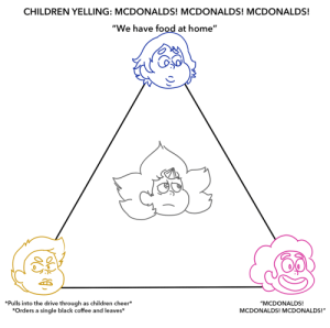 "Children, Food, and McDonalds: CHILDREN YELLING: MCDONALDS! MCDONALDS! MCDONALDS!  ""We have food at home""  *Pulls into the drive through  *Orders a single black coffee and leaves*  as children cheer*  ""MCDONALDS!  MCDONALDS! MCDONALDS!"" doodlin-doods:  we were talking about this on @chekhovdraws's discord, and i knew what had to be done.yellow!steven belongs to @stevenyellowdiamonduniverseblue!steven belongs to @blueswapuniverseand white!steven belongs to chekhov, and you can check out their au here: @ask-whitepearl-and-steven (currently on hiatus)"