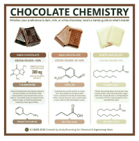 Yum yum 🍫🍫🍫: CHOCOLATE CHEMISTRY  Whether your preference is dark, milk, or white chocolate, here's a handy guide to what's inside!  DARK CHOCOLATE  MILK CHOCOLATE  WHITE CHOCOLATE  COCOA SOLIDS: 20-30%  COCOA SOLIDS: 35%  COCOA SOLIDS: 0%  CH  MEDIAN LETHAL  HO  DOSE FOR DOGS  HN  300 mg  OH  PER KG OF BODY  H CO  WEIGHT  CH  THEO BROMINE  STEARICACID  VANILLIN  Dark chocolate hasthe highest amount  Confectioners add vani  n to many  White chocolate does not contain any  milk chocolates to enhance their  of cocoa solids, which remain after  Cocoa solids, only cocoa butter, sugar  cocoa butter is extracted from cacao  flavor. American brands of chocolate  and milk. Cocoa butter is composed of  often contain butyric acid, which adds  a number of fats, mainly stearic acid  beans. The Solidscontain theobromine,  a sour note to the chocolate's taste  and palmitic acid.  toxic to dogs, and phenethylamine,  linked to a feel good effect.  OH  OH  NH  PALMITIC ACID  PHENETHYLAMINE  BUTYRIC ACID  Ci o C&EN 2016 created by Andy Brunning for Chemical & Engineering News Yum yum 🍫🍫🍫