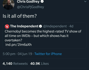 Iphone, Twitter, and Imdb: Chris Godfrey  @ChrisPJGodfrey  Is it all of them?  @Independent 4d  The Independent  Chernobyl becomes the highest-rated TV show of  all time on IMDB - but which shows has it  overtaken?  ind.pn/2lm6aXh  5:00 pm 04 Jun 19 Twitter for iPhone  4,140 Retweets 40.9K Likes You know what I think he might be right