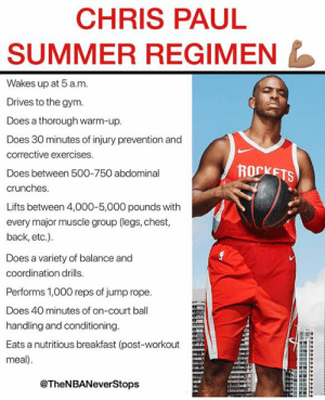 Chris Paul, Gym, and Summer: CHRIS PAUL  SUMMER REGIMEN  Wakes up at 5 a.m  Drives to the gym  Does a thorough warm-up  Does 30 minutes of injury prevention and  corrective exercises  Does between 500-750 abdominal  crunches  Lifts between 4,000-5,000 pounds with  every major muscle group (legs, chest,  back, etc.)  Does a variety of balance and  coordination drills  Performs 1,000 reps of jump rope  Does 40 minutes of on-court ball  handling and conditioning  Eats a nutritious breakfast (post-workout  meal)  ROCKETS  @TheNBANeverStops According to CP3's longtime personal trainer, this is how Chris Paul trains in the off season🤯🤯 Greatness isn't an accident - - @TheNBANeverStops 🏀
