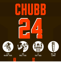 Memes, Browns, and Rush: CHUBB  176  RUSH YDS  2  TOT TDS  92 YD  LONG  REC YDS  WK  WK  4  10 Every @NickChubb21 @NFLfantasy owner right now: 😁😁😁  #HaveADay #ATLvsCLE #Browns https://t.co/xqARIQK9Y5