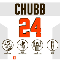 Memes, Browns, and Rush: CHUBB  3  CARRIES  105  RUSH YDS  2  RUSH TDS  35.0  AVG  WK  4 .@NickChubb21 did it all on THREE CARRIES. 😮  #HaveADay #Browns #CLEvsOAK https://t.co/DL4O4UxLao