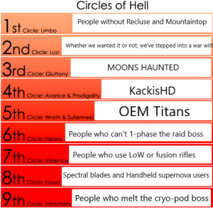 Destiny, Circles, and Eternity: Circles of Hell  1starele  People without Recluse and Mountaintop  Circle: Limbo  2ndcie  Whether we wanted it or not, we've stepped into a war with  Circle: Lust  MOONS HAUNTED  Circle: Gluttony  4th Crcke  5th Cre  6th re  KackisHD  Circle: Avarice & Prodigality  OEM Titans  Circle: Wrath & Sullenness  People who can't 1-phase the raid boss  Circle: Heresy  People who use LoW or fusion rifles  Circle: Violence  8th Crck  9th  Spectral blades and Handheld supernova users  Circle: Fraud  People who melt the cryo-pod boss  Circle: Treachery Everybody Burning for Eternity