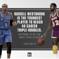 Westbrook is a triple-double machine. ClimbOn: CITY  RUSSELL WESTBROOK  IS THE YOUNGEST  PLAYER TO REACH  2  40 CAREER  TRIPLE-DOUBLES.  WESTBROOK: 28 YRS, 1 DAY  MAGIC: 28 YRS, 152 DAYS  *SINCE 1983-84  br Westbrook is a triple-double machine. ClimbOn