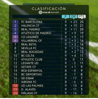 9/11, Barcelona, and Club: CLASIFICACION  aligSantander  P DIF IPTS  1 FC BARCELONA  2 VALENCIA CF  3 REAL MADRID  4 ATLÉTICO DE MADRID  9 23 25  9 15 21  9 11 20  9 t9 19  9 + 5 17  9 5 16  9 2 16  9 1 16  8 2 13  9 +4 11  9 0 11  9 2 11  CD LEGANES  VILLARREAL CF  6  7 REAL BETIS  8 SEVILLA FC  9 REAL SOCIEDAD  10 RC CELTA  11 ATHLETIC CLUB  12 LEVANTE UD  13 GETAFE CF  14 RCD ESPANYOL  15 RC DEPORTIVO  16 SD EIBAR  17 GIRONA FO  18 UD LAS PALMAS  19 D. ALAVÉS  20 MÁLAGA CF  8 4 9  87 8  9 17 7  86 6  9 15 6  9 11 3  9 16 1 Así está la clasificación de @laliga 🔥🔥