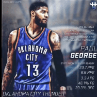 CLEGIONH0OPS  tH  4x NBA ALL STAR  3X ALL NBA THIRD TEAM  2%ALUDEFFENSIVE SECOND TEAM  2013 MOST IMPROVED PLAYER  2017 OLYMPIC GOLD MEDALIST  OKLAHOMA  CITY  PAUL  GEORGE  13  STATS FROM 2016-2017 SEASON  23.7 PPG  6.6 RPG  3.3 APG  46.1% FG  OKLAHOMA CITY THUNDER THE WEST IS COMING BACK HARD AT THE WARRIORS. GET A TRADE FOR DEMARCUS COUSINS !!!! paulgeorge kevindurant warriors russellwestbrook thunder nba nbatrade demarcuscousins