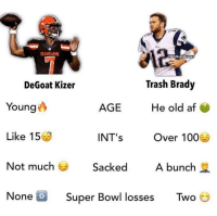 LOL https://t.co/og1dcAcu2W: CLEVELAND  NELHateMemes  Trash Brady  He old atf  Over 100  Not much Sacked A bunch  None D Super Bowl losses Two  DeGoat Kizer  Young  AGE  Like 15  INT's  0 LOL https://t.co/og1dcAcu2W