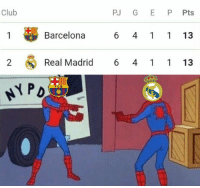 Barcelona, Club, and Memes: Club  PJ G EP Pts  Barcelona  6 4 1  13  2  Real Madrid 6 4 1 1 13 Barcelona and Real Madrid in La Liga this season https://t.co/D4r7KaHU3e