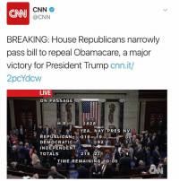 cnn.com, Head, and Memes: CNN  (a CNN  BREAKING: House Republicans narrowly  pass bill to repeal Obamacare, a major  victory for President Trump  cnn.it/  2pcYdow  LIVE  ON PASSAGE  1628  H R  YEA. NAY PRES NV  REPUBLICAN  216  19  DEMOCRATIC  INDEPENDENT  216 211  TOTALS  TIME REMAINING  0:00 In a victory for the Trump administration, the House has narrowly passed a bill to repeal the Affordable Care Act ( Obamacare). The bill will now head to the Senate. 🇺🇸 Via: CNN WSHH