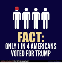 Most Americans do not support the Trump agenda, and the vast majority did not vote for him, or for the Republican agenda to be crammed down their throats.  Follow Americans Against The Republican Party to show where you stand!: CO  FACT  ONLY IN 4 AMERICANS  VOTED FOR TRUMP  bit.ly/stopthegop  AMERICANS AGAINST  THE REPUBLICAN PARTY Most Americans do not support the Trump agenda, and the vast majority did not vote for him, or for the Republican agenda to be crammed down their throats.  Follow Americans Against The Republican Party to show where you stand!