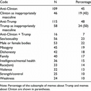 PDF) Small Hands, Nasty Women, and Bad Hombres: Hegemonic ...: Code  Anti-Clinton  Clinton as inappropriately  Percentage  45  19 (42)  48  24 (50)  109  46  masculine  Anti-Trump  Trump as inappropriately  115  58  masculine  Anti-ClintonTrump  Sex/sexuality  Male or female bodies  Misogyny  Dishonesty  Family  Intelligence/mental health  Race(ism)  Violence  Strength/control  Weakness  56  53  45  42  40  36  23  32  25  24  10  10  Note: Percentage of the subsample of memes about Trump and memes  about Clinton are shown in parentheses. PDF) Small Hands, Nasty Women, and Bad Hombres: Hegemonic ...