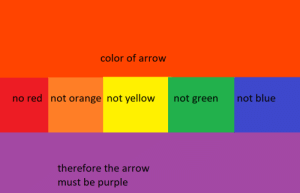 yall are fucken dumb: color of arrow  no red not orange not yellow  not green  not blue  therefore the arrow  must be purple yall are fucken dumb