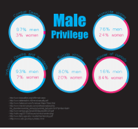 America, Dank, and Http: Combat  De  Male  97% men  Privilege  3% women  suicide  and  93% men  80% men  7% Women  20% women  -http:/Mwww.icasualties.org/oiffemale.aspx  -http:/Mwww.defenselink milnews/casualty.pdf  httpJ/www.hatsrcool.com/Americas Major-Wars.html  http:/Mwww.merckmanuals.com/professional/psychia  tric disorders/suicidal behavior/suicidal behavior.html qt-&sc &alt-  -http:/Mwww.census.gov/prod/2003pubs/p60-225 pdf  -http://ncfm.org/2011/04/issues criminal-sentencing/  httpJNwww.temy.uga.edu/ mustardsentencing.pdf  http:/Mwww.cdc.gov/injurylindex html  icide vi  76% men  24% women  of Custody  inner  16% men  84% women Cis males have it so easy - Loverbot