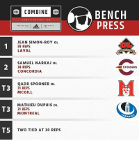 COMBINE  LEF  BENCH  CFL  PRESS  adidas PA  JEAN SIMON ROY OL  39 REPS  LAVAL  UGEETO  SAMUEL NARKAJ OL  34 REPS  STINGERS  CONCORDIA  QADR SPOONER OL  T3  31 REPS  MCGILL  MATHIEU DUPUIS DL  T3  31 REPS  MONTREAL  RABIN  T5  TWO TIED AT 30 REPS The Bench Press Leaderboard . . . Full results at the link in our bio. CFLCombine
