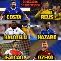 Memes, Balotelli, and 🤖: COMEBACKS  OF THE SEASON  BNB  YOKOHAMA  REUS  COSTA  Credits: @FOOTYBASE  ME  OpoLE  macrngn  BALOTELLI HAZARD  FALCAOl ADZEKO These guys weren't at their best last season, but are on fire this season 😍 who made the biggest Comeback? 👇 Double Tap and follow @footy.base more! 🔥