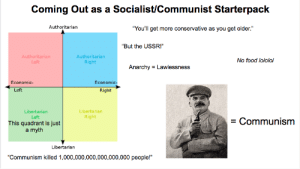 """Coming Out as a Socialist/Communist Starterpack: Coming Out as a Socialist/Communist Starterpack  """"You'll get more conservative as you get older.""""  Authoritarian  """"But the USSR!""""  Authoritarian  Left  Authoritarian  No food lololol  Right  Anarchy Lawlessness  Economic-  Left  Economic-  Right  Libertarian  Right  Libertarian  Left  Communism  This quadrant is just  a myth  Libertarian  """"Communism killed 1,000,000,000,000,000,000 people!""""  II Coming Out as a Socialist/Communist Starterpack"""