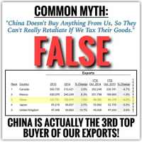 "Being Alone, Arguing, and Tumblr: COMMON MYTH  ""China Doesn't Buy Anything From Us, So They  Can't Really Retaliate If We Tax Their Goods.""  Exports  YTD  Rank Country  Canada  Mexico  2013 2014 % Change Oct. 2014 Oct. 2015 % Change  300,755 312,421  226,070 240,249 6.3% 201,798 198,860-1.5%!  121,721 123,676 1.6%  65,216 66,827 2.5%  47,348 53,823 13.7% 45,026 47,533 5.6%  3.9% 262,248 236,781-9.7%  2  3 China  4 Japan  5 United Kingdom  99,392 95,378-4.0%  55,992 52,755-5.8%!  CHINA IS ACTUALLY THE 3RD TOP  BUYER OF OUR EXPORTS! <p><a class=""tumblr_blog"" href=""http://gop-tea-pub.tumblr.com/post/138802221522"">gop-tea-pub</a>:</p> <blockquote> <p>THE COMMON MYTH: ""We needn't care about our exports to China since they don't buy anything from us anyways.""<br/><br/>  THE REALITY: Actually, they do. China is the 3rd top buyer of our  exports, purchasing $123.7 billion of our exports in 2014, alone. [a]  [b]<br/><br/> Many people are swayed by <b>Trump or Sanders</b> who often argue  against what they consider unfair or unjust global trade. Some of their  supporters assume that a tariff war with  China wouldn't harm us since it's commonly stated that China doesn't  buy anything from us. But in regards to who buys our exports, only  Canada and Mexico surpass China. In fact, in reference to countries  which don't physically border us and therefore experience the natural  benefit of reduced transportation costs, China is actually our best  customer. <br/><br/> The top exports from the U.S. to China are [b]:<br/><br/> • Seed oil, fruit, grain, seeds, etc.<br/> • Commodities<br/> • Vehicles<br/><br/> CONCLUSION:<br/> When someone dismisses China as irrelevant, under the assumption that they don't buy anything from us, correct them. <br/><br/> Sources:<br/> ———————–<br/> [a]<br/><a href=""http://www.trade.gov/mas/ian/build/groups/public/@tg_ian/documents/webcontent/tg_ian_003364.pdf"">http://www.trade.gov/mas/ian/build/groups/public/@tg_ian/documents/webcontent/tg_ian_003364.pdf</a><br/><br/> [b]<br/><a href=""http://www.investopedia.com/articles/investing/092815/chinas-top-trading-partners.asp#ixzz3ywNwdFP4"">http://www.investopedia.com/articles/investing/092815/chinas-top-trading-partners.asp#ixzz3ywNwdFP4</a><br/></p> </blockquote>"