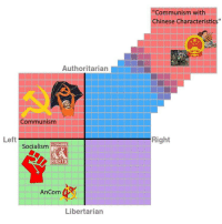 """""""Chinese Characteristics"""": """"Communism with  Chinese Characteristics""""  Authoritarian  Communism  Left  Right  WORHERS  Socialism  RIGHTS  AnCom  Libertarian """"Chinese Characteristics"""""""