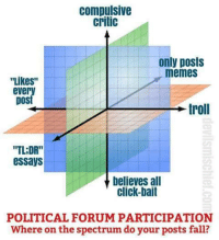 """tldr: compulsive  Critic  only posts  memes  """"Likes""""  ever  DOS  troll  """"TLDR""""  essays  believes all  click-bait  POLITICAL FORUM PARTICIPATION  Where on the spectrum do your posts fall?"""