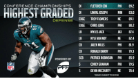 .@PFF's Highest-Graded Defensive Players from Championship Sunday! #NFLPlayoffs https://t.co/2ljMn1DkbO: CONFERENCE CHAMPIONSHIPS DI FLETCHER COX PHI 89.2  DI LINVAL JOSEPH  MIN 83.0  DEFENSE EDGE TREY FLOWERS NE qi  EDGE  LB  LB  CB  CHRIS LONG  MYLES JACK  KYLE VAN NOY  JALEN MILLS  PHI 88.2  JAX 87.4  NE 82.4  PHI 81.9  CB RONALD DARBY PHI 79.3  POWERED BY SCB PATRICK ROBINSON PHI 85.9  S COREY GRAHAM PHI 9.5  S DEVIN MCCOURTY NE 78.4  GRADES SUBJECT TO REVIEW .@PFF's Highest-Graded Defensive Players from Championship Sunday! #NFLPlayoffs https://t.co/2ljMn1DkbO