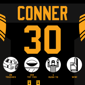 Memes, Rush, and Steelers: CONNER  30  GAD  26  TOUCHES  150  ТOт YDS  1  RUSH TD  WIN!  WK  WK  CO  ב  HHtt Just another primetime #HaveADay performance from @JamesConner_ 🙌  @steelers | #HereWeGo | #MIAvsPIT https://t.co/X5cg7D8Om6