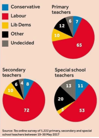 Memes, School, and Conservative: Conservative  Primary  teachers  Labour  6 7  Lib Dems  12  L Other  Undecided  65  Secondary  Special school  teachers  teachers  6 4 8  13  11  20  72  53  Source: Tes online survey of 1,222 primary, secondary andspecial  school teachers between 19-30 May 2017 Diversity of opinion isn't held in high regard by some people.